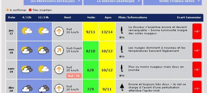 Prévisions météo expertisées pour la Belgique (BDB, IRM et Météo-Bruxelles)